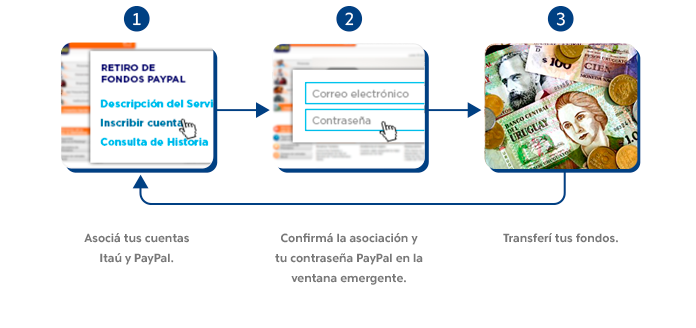 Paypal Uruguay